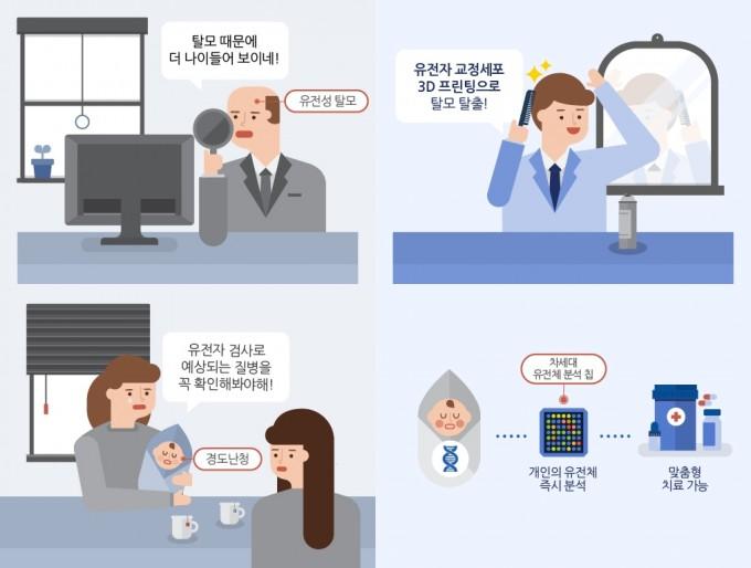 유전자 교정세포 3D프린팅 기술을 응용한 가상 사례(위)와 차세대 유전체분석 칩 응용 사례(아래) - 한국생명공학연구원 제공